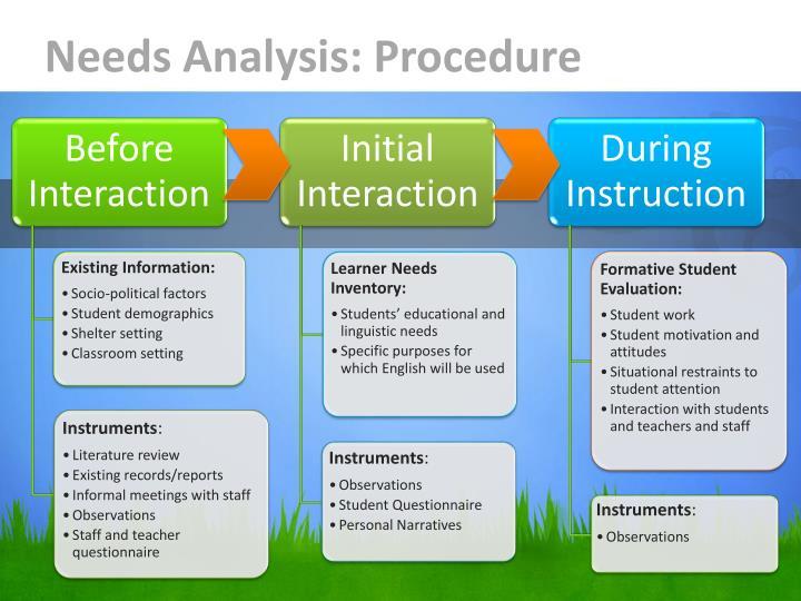 Needs Analysis: Procedure