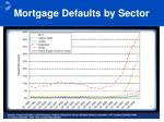 mortgage defaults by sector