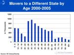 movers to a different state by age 2000 2005