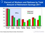 percent of workers and retirees by total amount of retirement savings 20111
