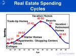 real estate spending cycles