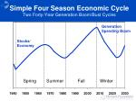 simple four season economic cycle two forty year generation boom bust cycles
