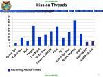 mission threads