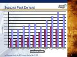 seasonal peak demand