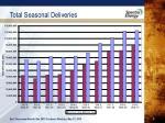 total seasonal deliveries