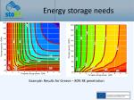 energy storage needs