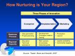 how nurturing is your region