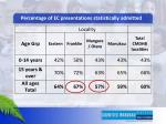 percentage of ec presentations statistically admitted