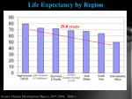 life expectancy by region