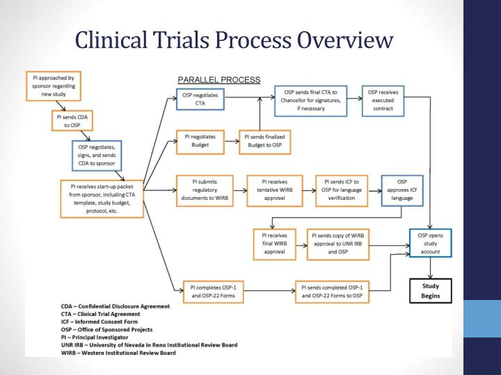 Clinical trials process overview