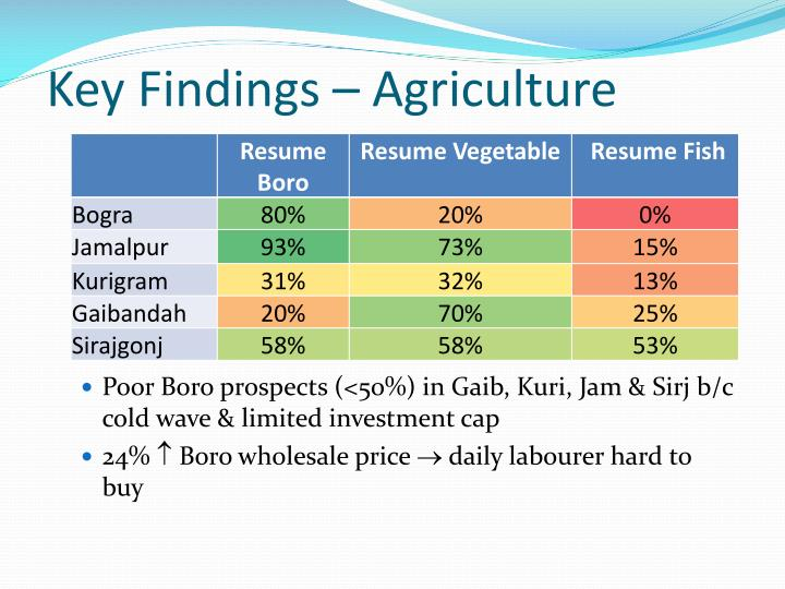 Key Findings – Agriculture