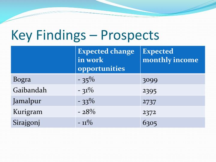 Key Findings – Prospects