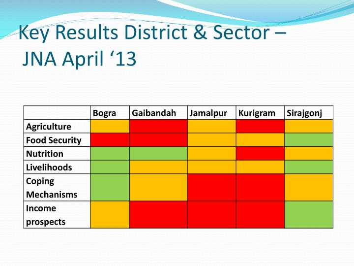 Key Results District & Sector –