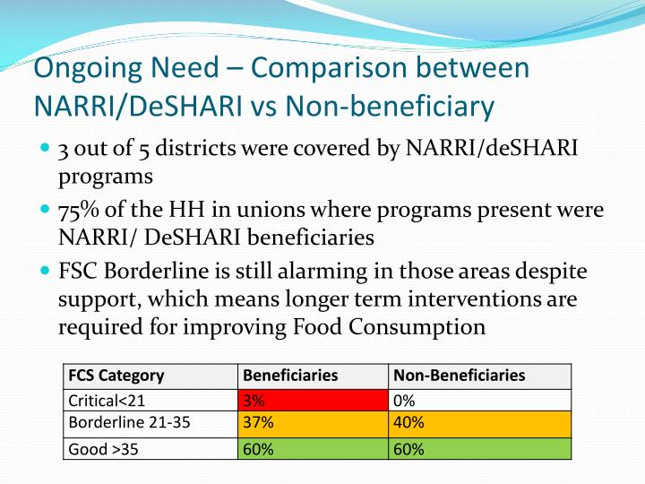 Ongoing Need – Comparison between NARRI/