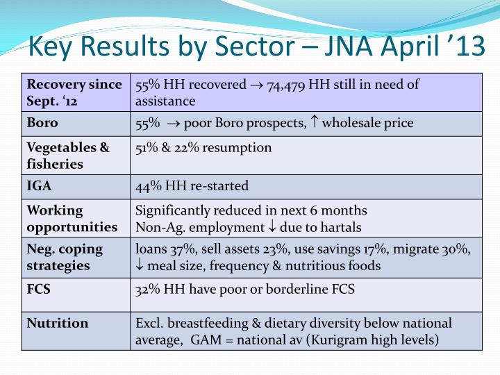 Key Results by Sector – JNA April