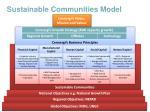 sustainable communities model