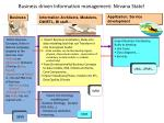 business driven information management nirvana state
