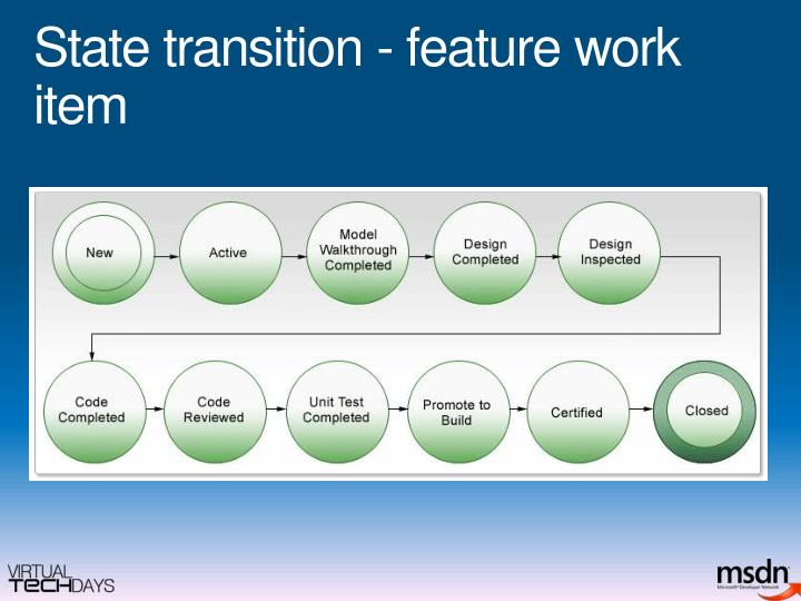 State transition - feature work item
