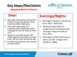 key steps decisions mapping beds to phones