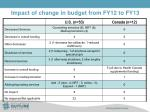 impact of change in budget from fy12 to fy13