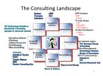 the consulting landscape