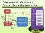 enhancement in microfinance contract murabahahcommodity