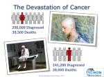 the devastation of cancer