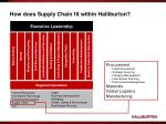 how does supply chain fit within halliburton