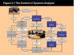 figure 5 1 the context of systems analysis