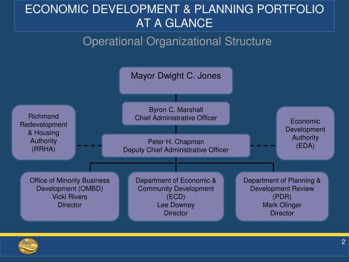 ECONOMIC DEVELOPMENT & PLANNING PORTFOLIO AT A GLANCE