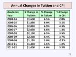 annual changes in tuition and cpi