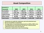 asset composition