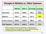 changes in athletics vs other expenses