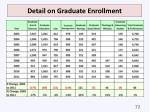 detail on graduate enrollment