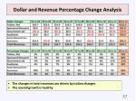 dollar and revenue percentage change analysis