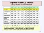 expense percentage analysis source audited financial statements