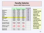 faculty salaries source aaup salary surveys