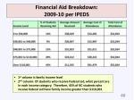 financial aid breakdown 2009 10 per ipeds