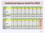 institutional expense detail per ipeds