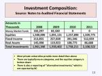 investment composition source notes to audited financial statements