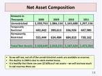 net asset composition