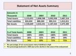 statement of net assets summary