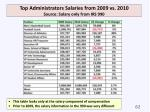 top administrators salaries from 2009 vs 2010 source salary only from irs 990