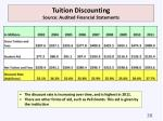 tuition discounting source audited financial statements