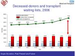 deceased donors and transplant waiting lists 2006