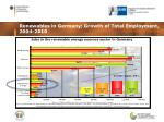 renewables in germany growth of total employment 2004 2010