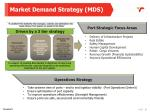 market demand strategy mds