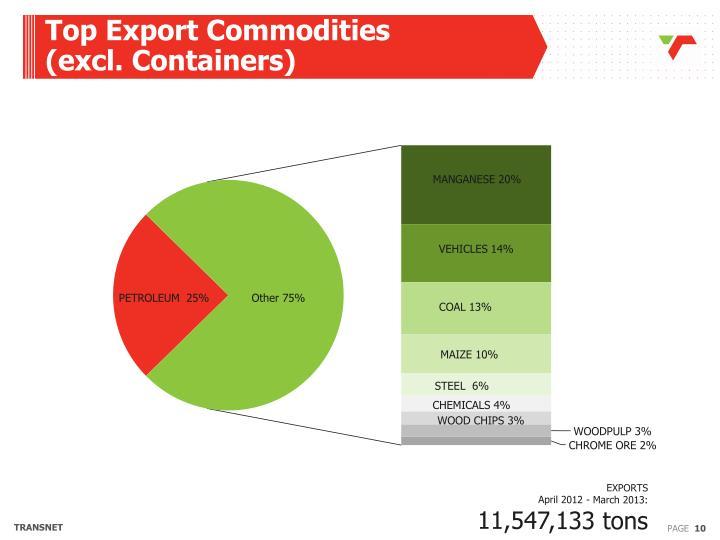 Top Export Commodities