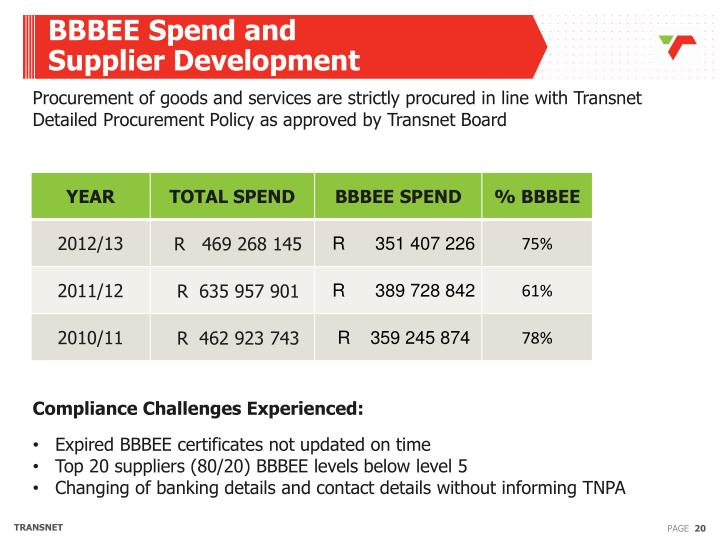 BBBEE Spend and