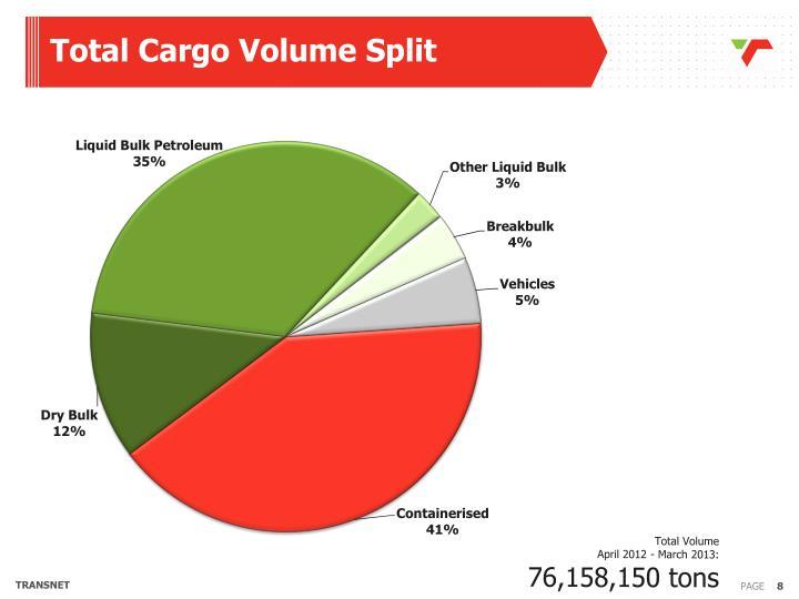 Total Cargo Volume Split